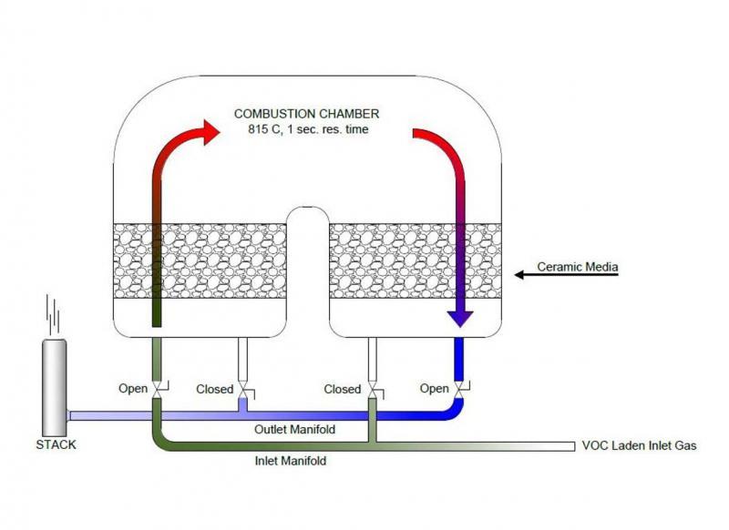 Incinerador regenerativo